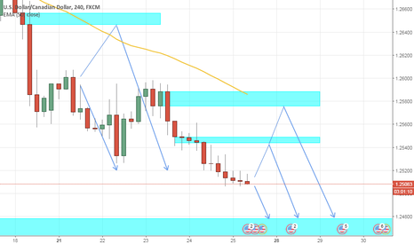 USDCAD: #USDCAD H4