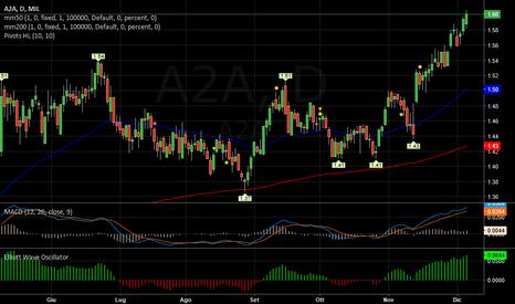 A2A: A2A   -   Long veloce