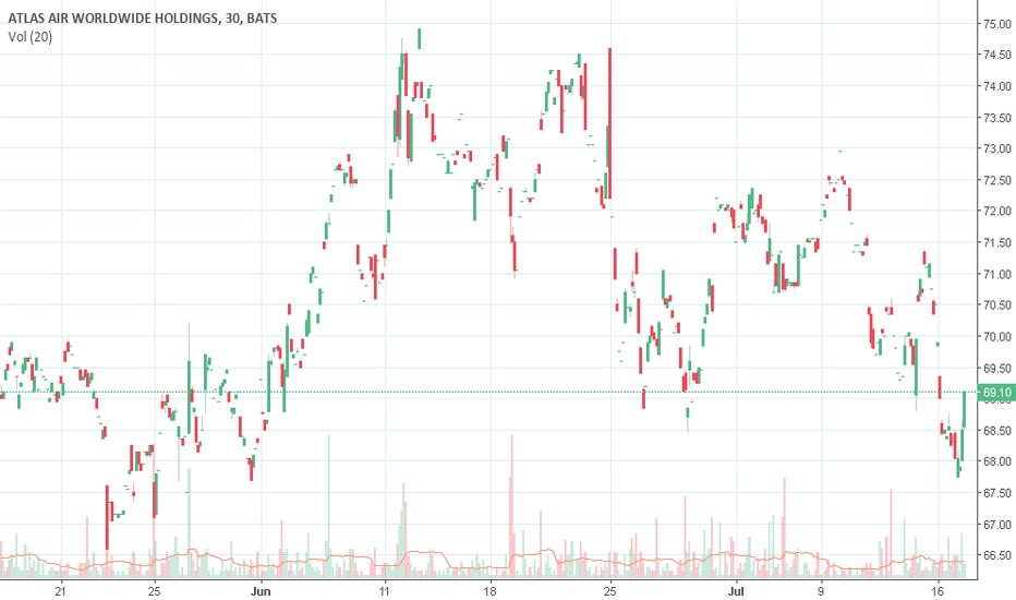 AAWW Stock Price and Chart — NASDAQ:AAWW — TradingView