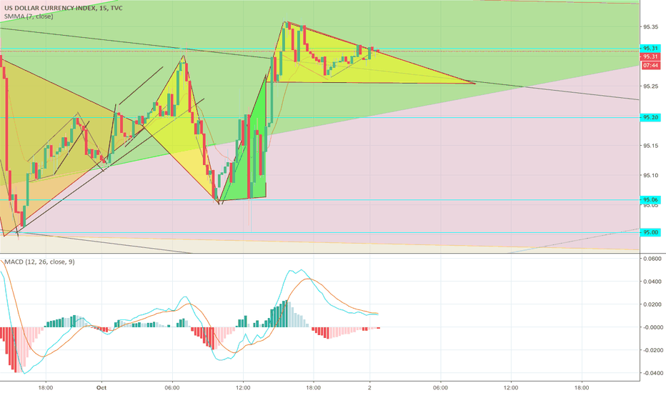 DXY: dx painting triangles