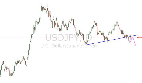 USDJPY: UJ unbroken trendline