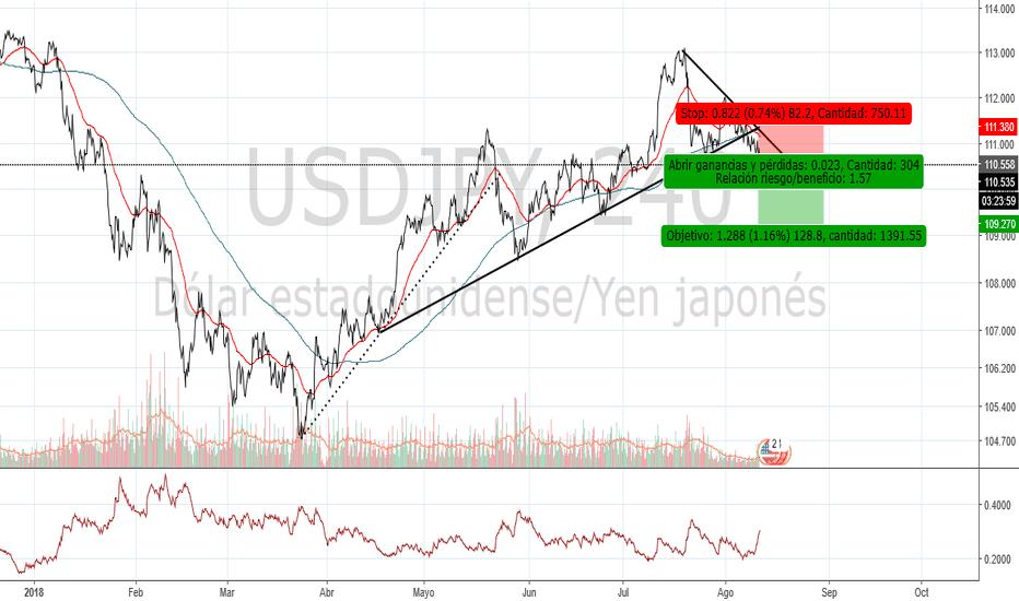 USDJPY: Puedes estar del lado correcto del mercado y perder (J.Murphy)