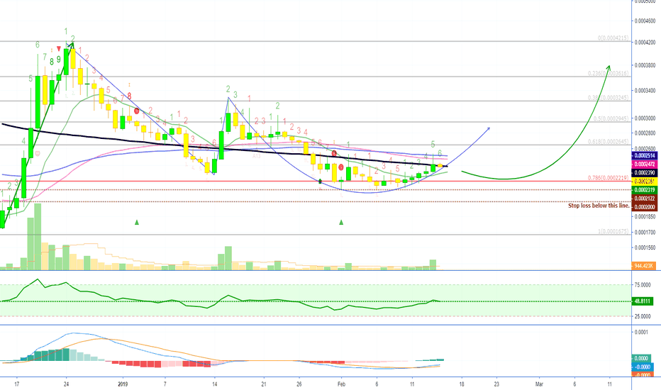 STRATBTC: Stratis Signals The Incoming Of Money (Chart Analysis)