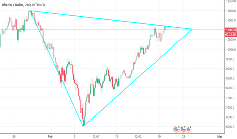 BTCUSD: BTC to retrace and BREAKOUT