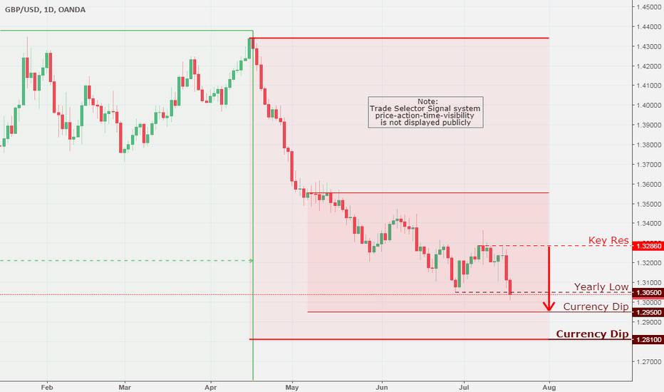 GBPUSD: GBP/USD, Daily Chart Analysis 7/18