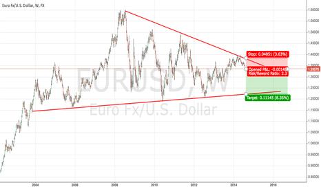 EURUSD: Long term short