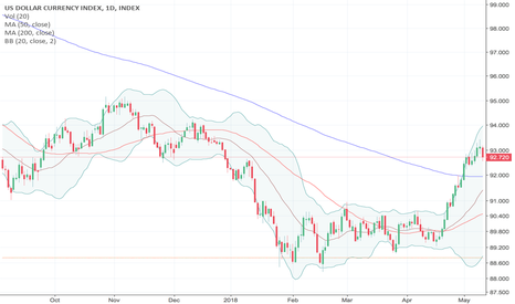 DXY: U.S. Dollar Rides With Rate Expectations