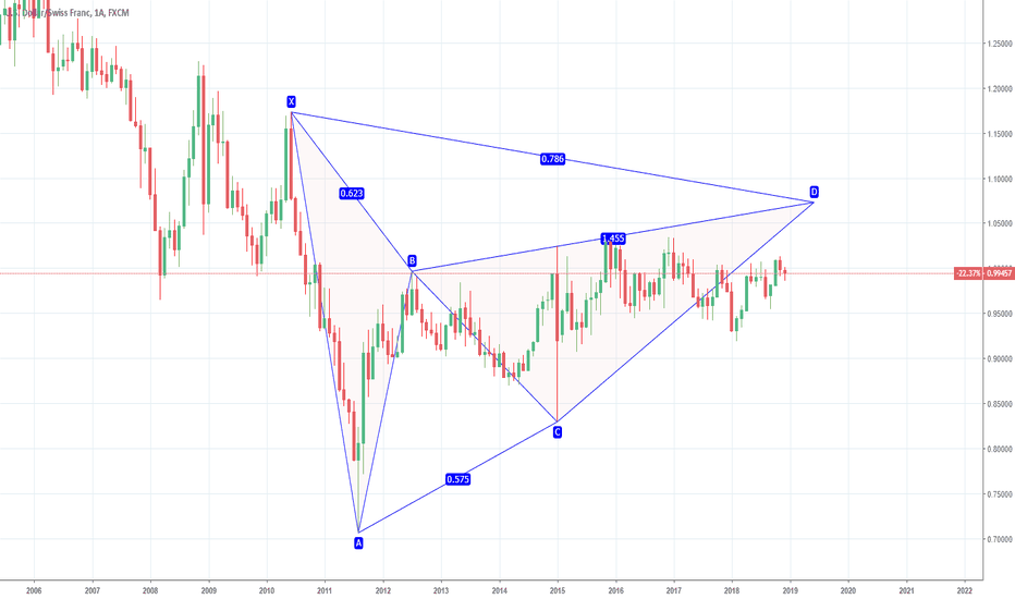 USDCHF: USDCHF POTENTIAL GARTLEY -MONTHLY CHART
