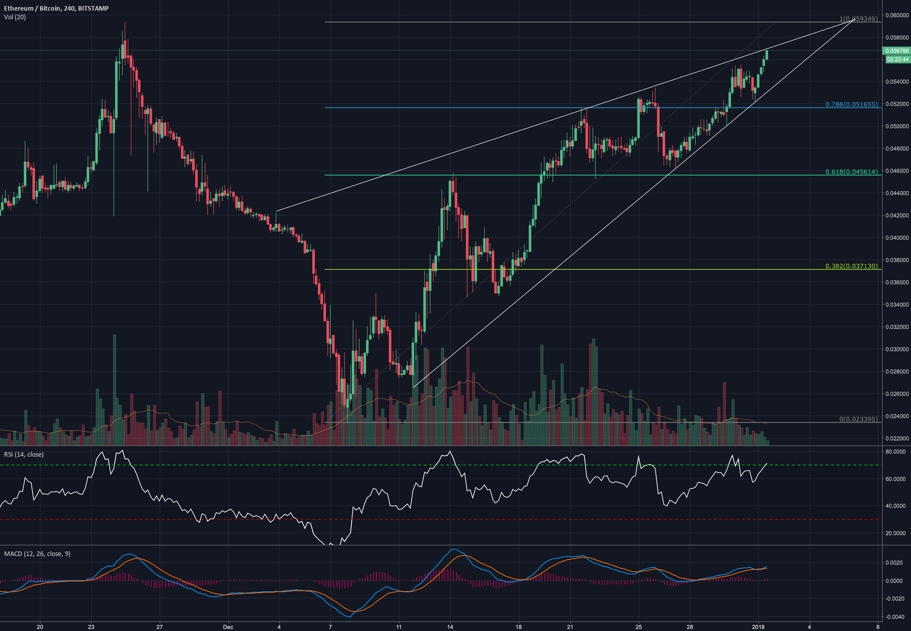ETH/BTC built a rising Wedge, which actually is a bearish signal