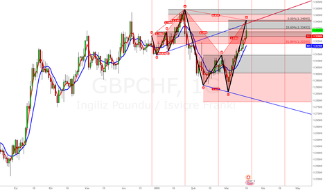 GBPCHF: Cift harmonik