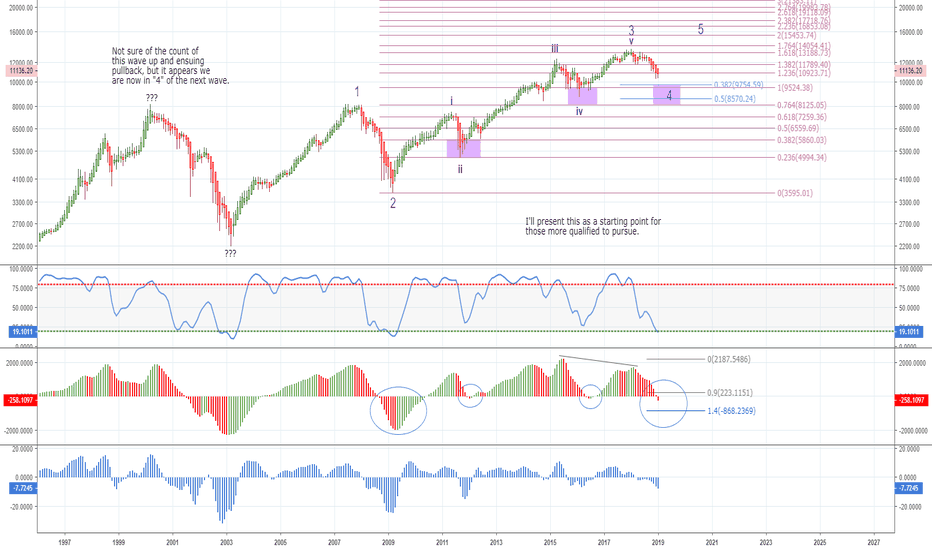 DAX: Close to a 5th Wave up for DAX ?
