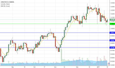 USDCHF: USDCHF bouncing before moving down?