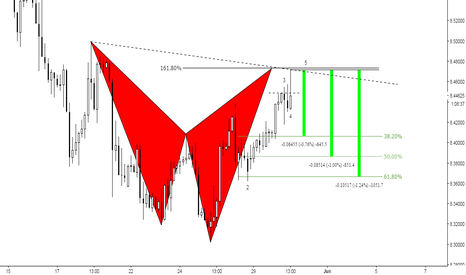 USDNOK: (3h) Nok Nok @ Bearish Shark Window