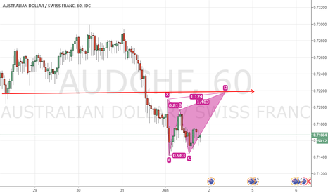 AUDCHF: Long Position on AUDCHF