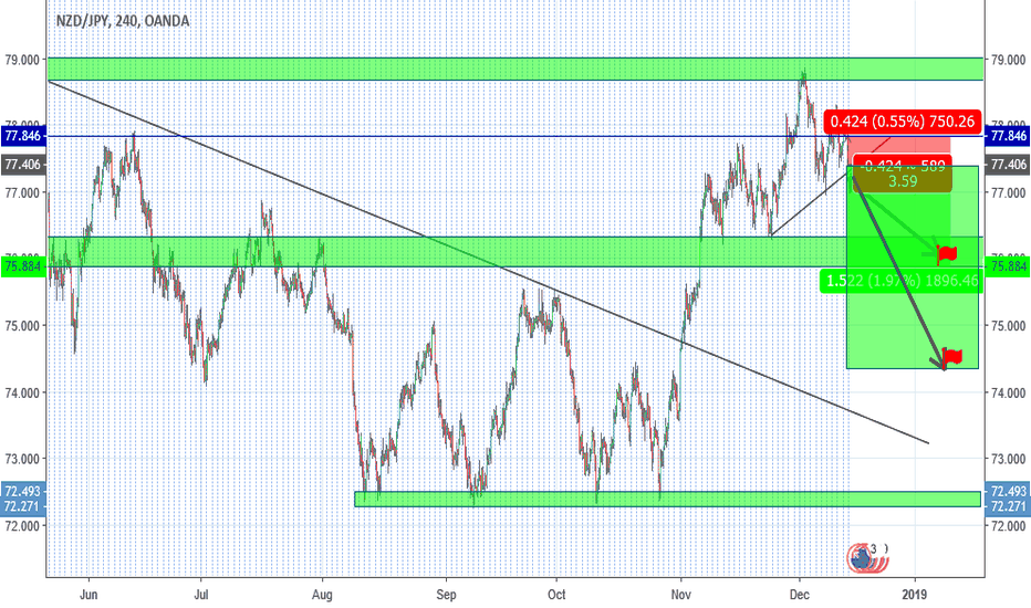 NZDJPY: Short Idea NZDJPY H4