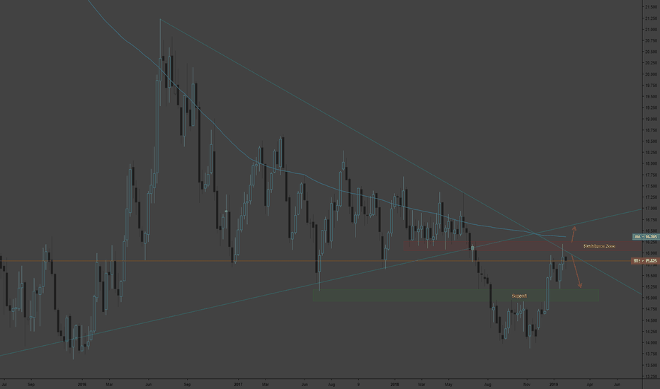 SI1!: Silver Weekly Chart - Confluence of Resistance Above