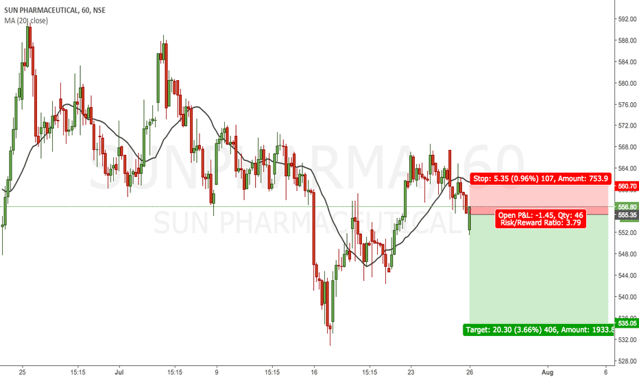 SUNPHARMA: LOOKS GOOD TO SHORT WITH SMALL SL