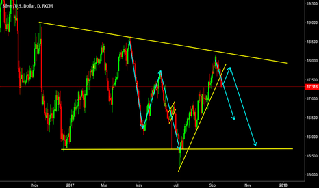 XAGUSD: XAGUSD- BIG Triangle Pattern Spotted! Watch it closely!