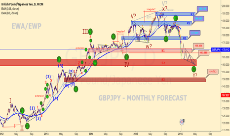 GBPJPY: GBPJPY - MONTHLY FORECAST!
