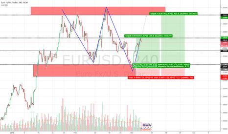 EURUSD: Opportunità di ingresso su Euro Dollaro. 2 take Profit