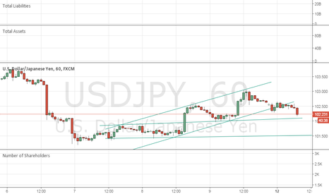 USDJPY: USDJPY forecast  it  MOVE DOWN