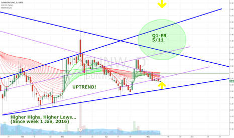 SUNW: Uptrend intact and about to make a move ER Tomorrow Premarket!