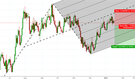 AUDCHF: A good shorting opportunity