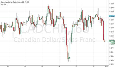 CADCHF: potential upside movement