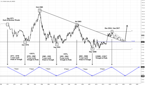 Dxy Us Dollar Index Long Term Cyclical Forecast Possibility