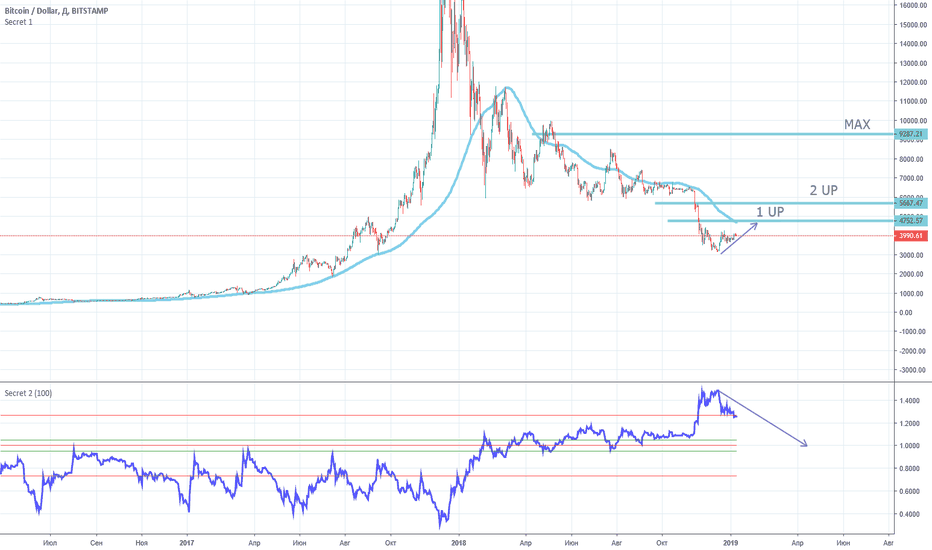 BTCUSD: LONG. Buy and Sell Signal Bitcoin.