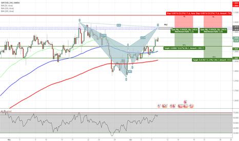 GBPUSD: GBPUSD - Bearish Bat Pattern on H4 Chart