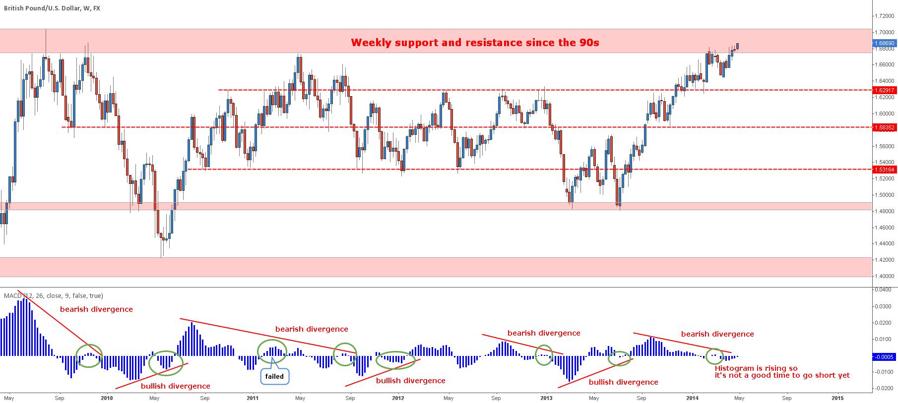 GPB/USD Weekly study