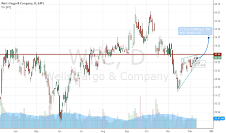 WFC: Next Bank to POP?