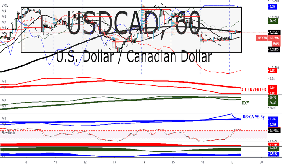 USDCAD: USD/CAD: Sell Strength While OIL/DXY Move In Tandem