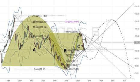 USDJPY: ドル円 カップ&ハンドルを考慮したかなり適当なアイデア