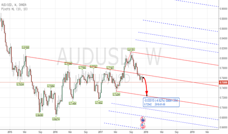AUDUSD: PITCHFORK - Forex AUDUSD Analisa Weekly Dec 11th - 29th , 2017