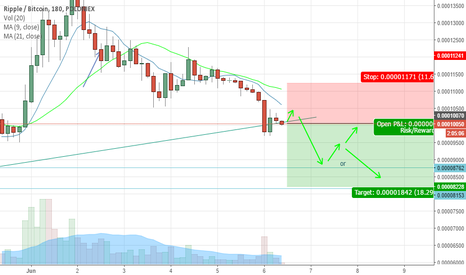 XRPBTC: XRPBTC last sell break or not break again
