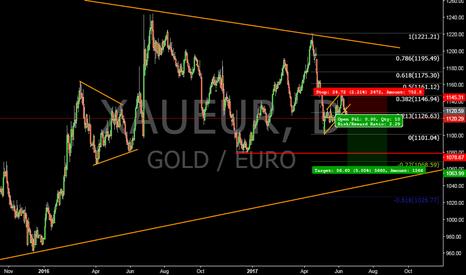 XAUEUR: Gold in Euro short