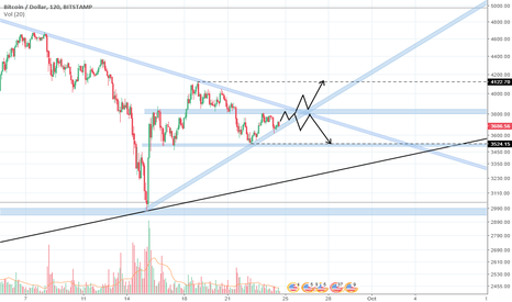 BTCUSD: BTC Consolidation Resolution