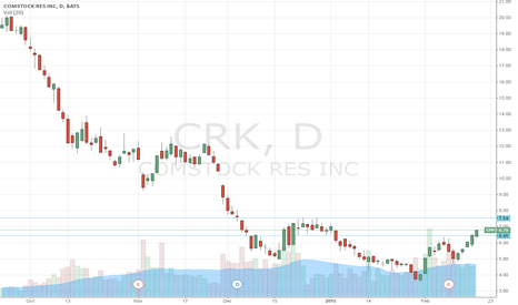 CRK: quick scalp