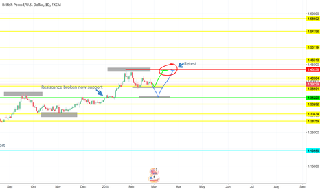 GBPUSD: Support and Resistance GBPUSD