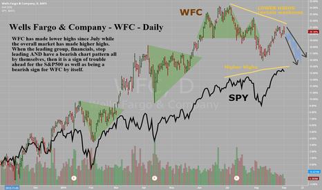 WFC: Wells Fargo & Company - WFC - Daily - Bearish Rel Str & Top