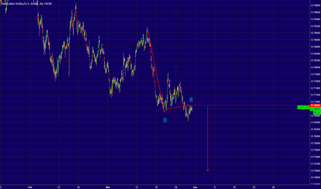 AUDUSD: AUDUSD Final Drop In Progress
