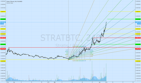 STRATBTC: Polo is out of its mind...