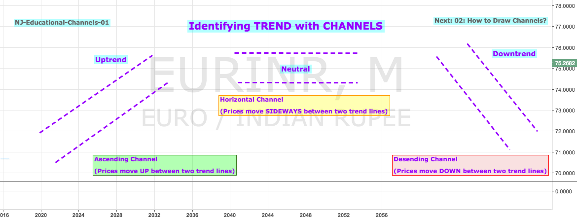 Educational 01: How to Identify TREND with CHANNELS