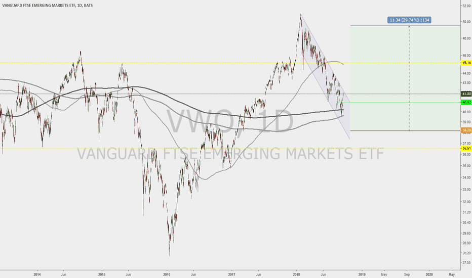 VWO: Still Bearish on VWO (Emerging Markets) But Good Buy Opportunity