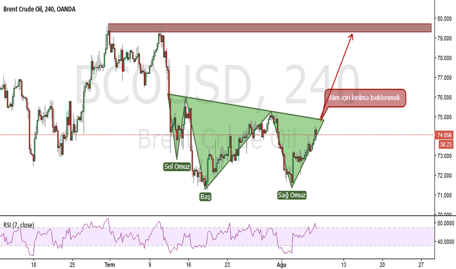BCOUSD: BRENT H4