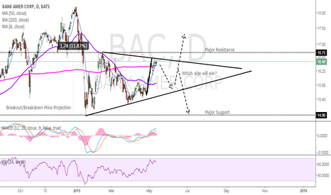 BAC: BAC Long Term Symmetrical Triangle