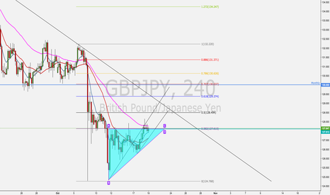GBPJPY: GBPJPY Shorting Opportunity