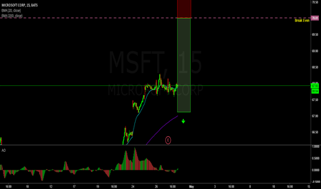 MSFT: Earnings play on Microsoft